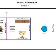 The Five Foundations: Tabernacle Lesson Two
